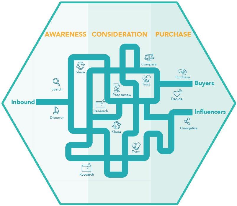 HubSpot Integrations Throughout Buyer's Journey