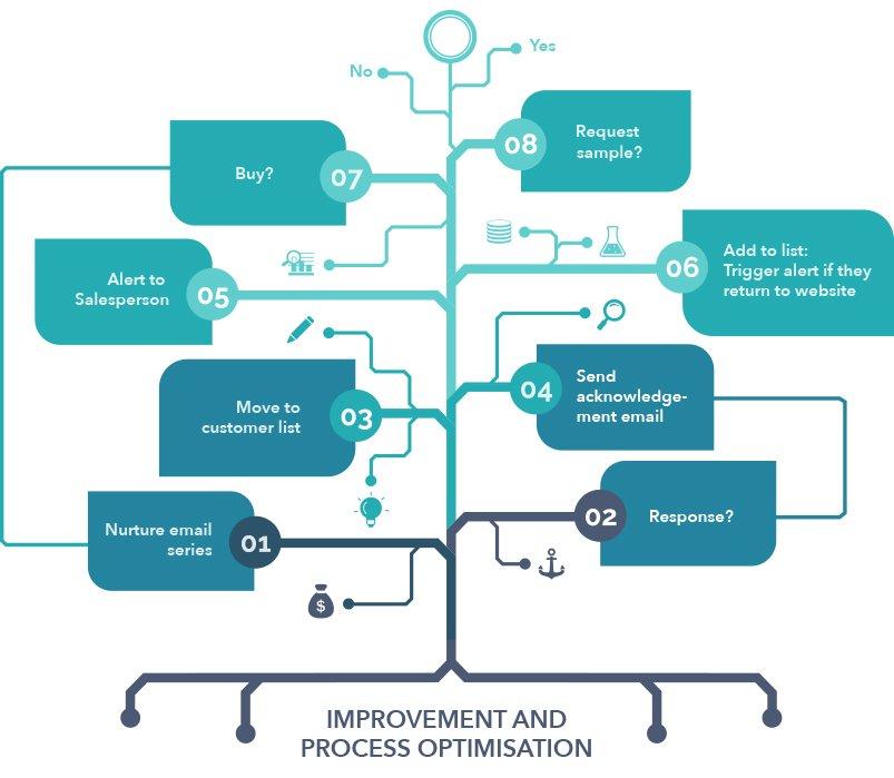 hubspot-marketing-automation